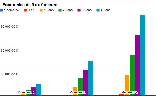 Graphique illustrant les économies pour un ex-fumeur