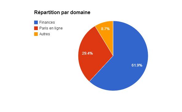 Primes - Répartition par domaine