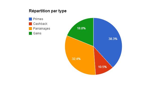 Primes - Répartition par type