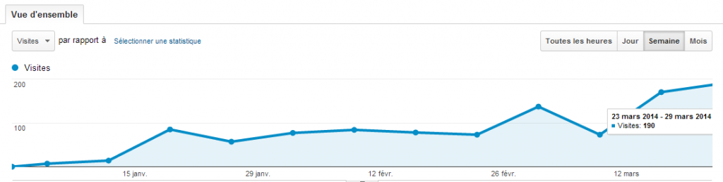 Statistiques du blog - Mars 2014 - Vue hebdomadaire
