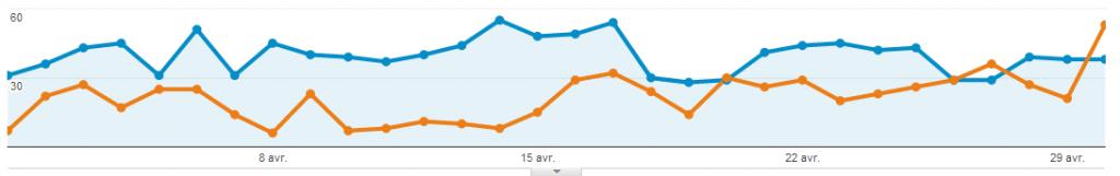 Statistiques du blog - Comparaison Avril/Mars 2014