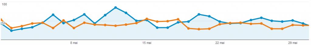 Statistiques du blog - Comparaison Mai Avril 2014