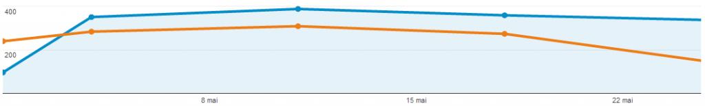 Statistiques du blog - Comparaison Mai Avril 2014 - Vision par semaine