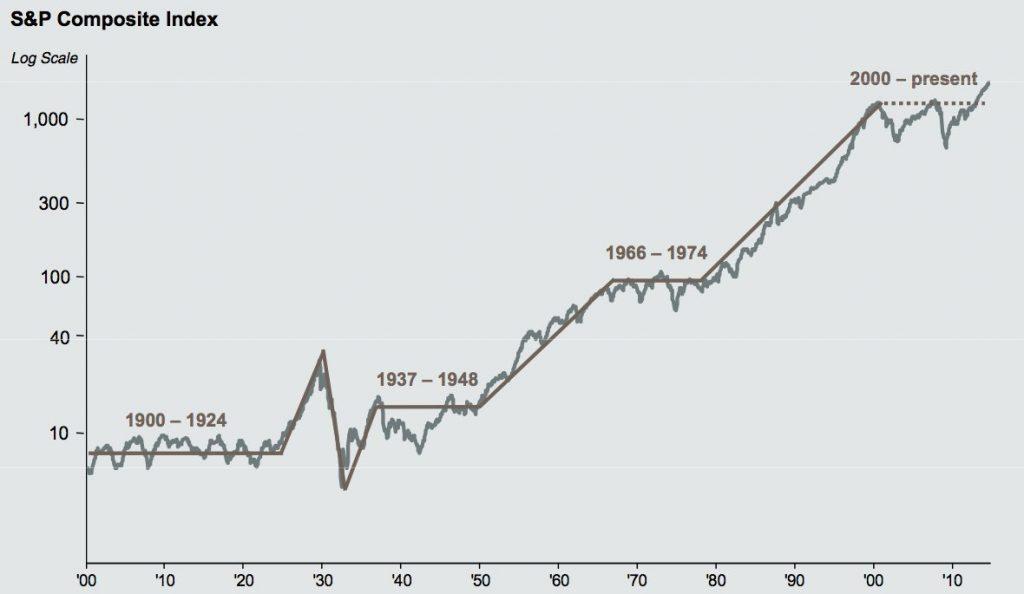 La bourse monte toujours !