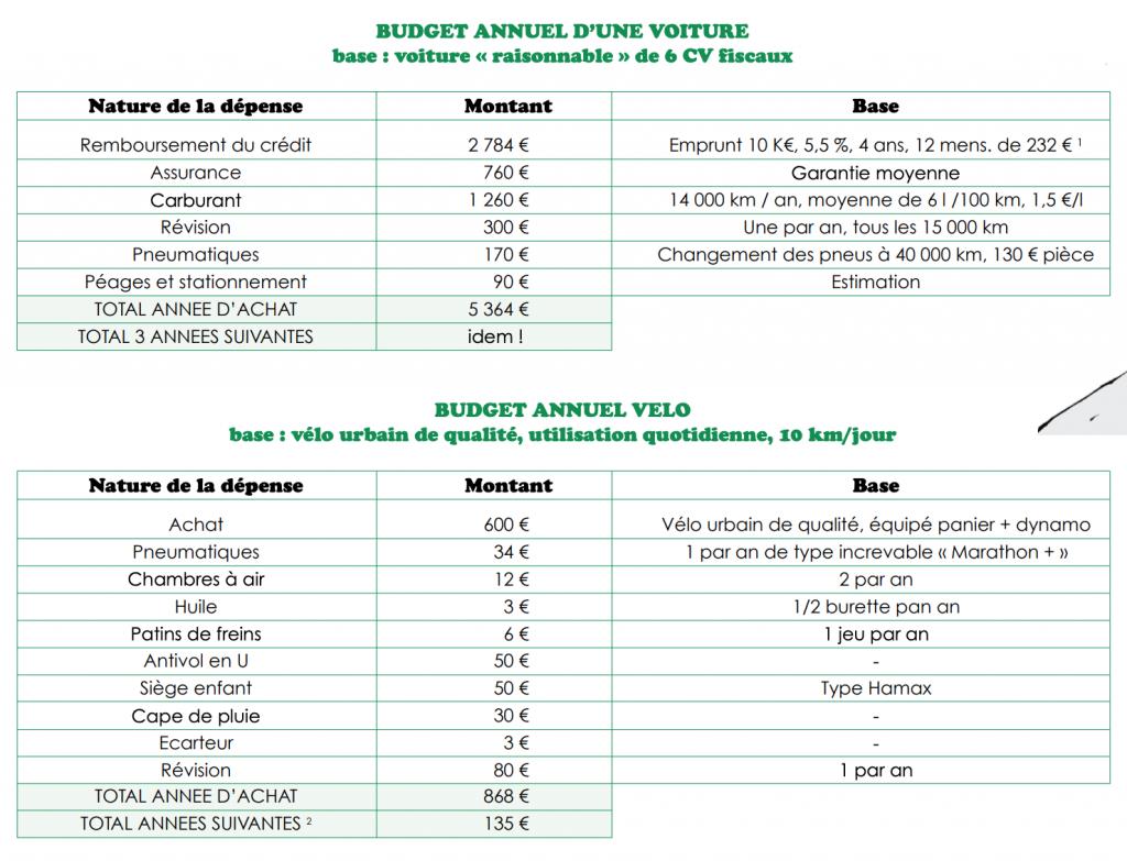 Comparatif des prix Bicyclette VS voiture