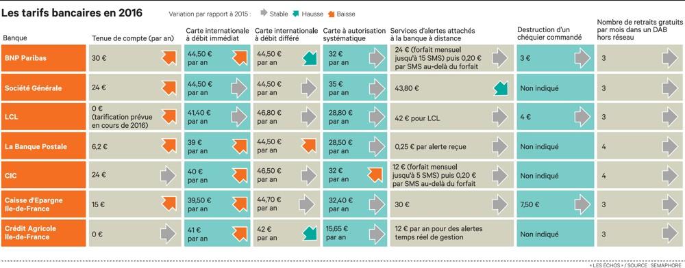 Comparatif des banques française classique