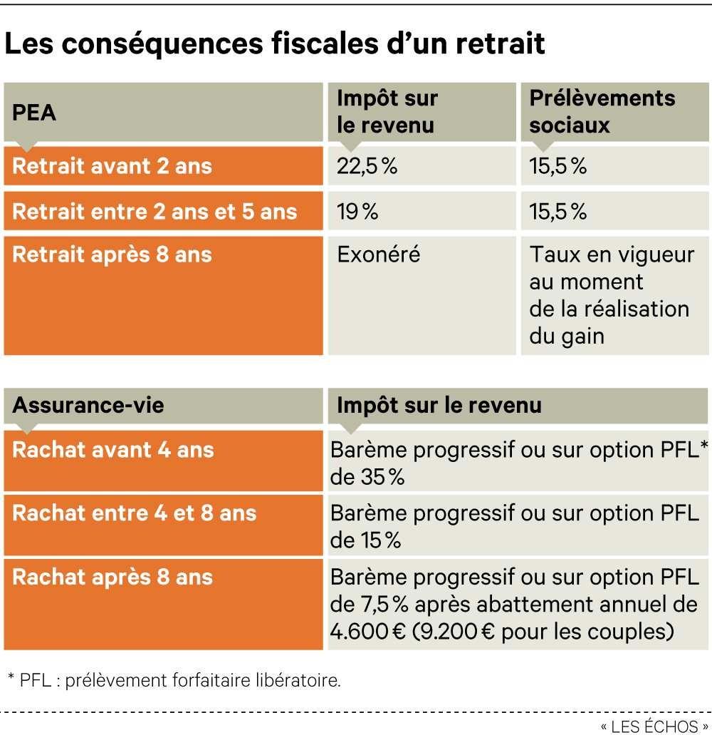 conséquences fiscales d'un retrait